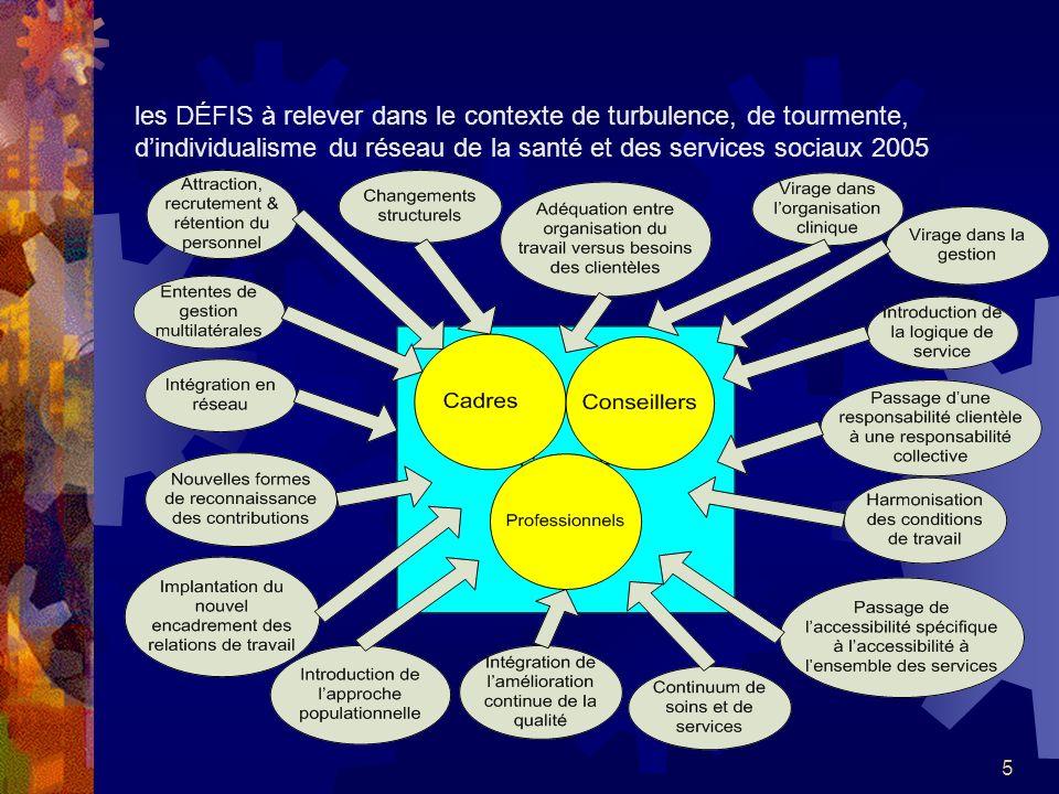 les DÉFIS à relever dans le contexte de turbulence, de tourmente, d'individualisme du réseau de la santé et des services sociaux 2005