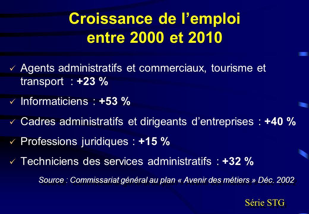 Croissance de l'emploi entre 2000 et 2010