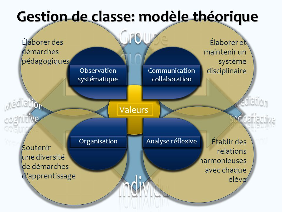 Gestion de classe: modèle théorique
