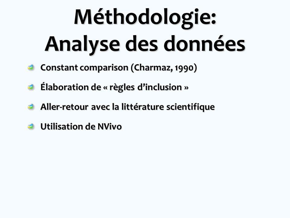 Méthodologie: Analyse des données