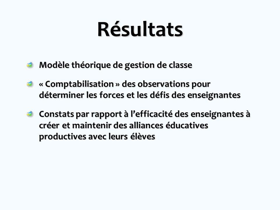 Résultats Modèle théorique de gestion de classe