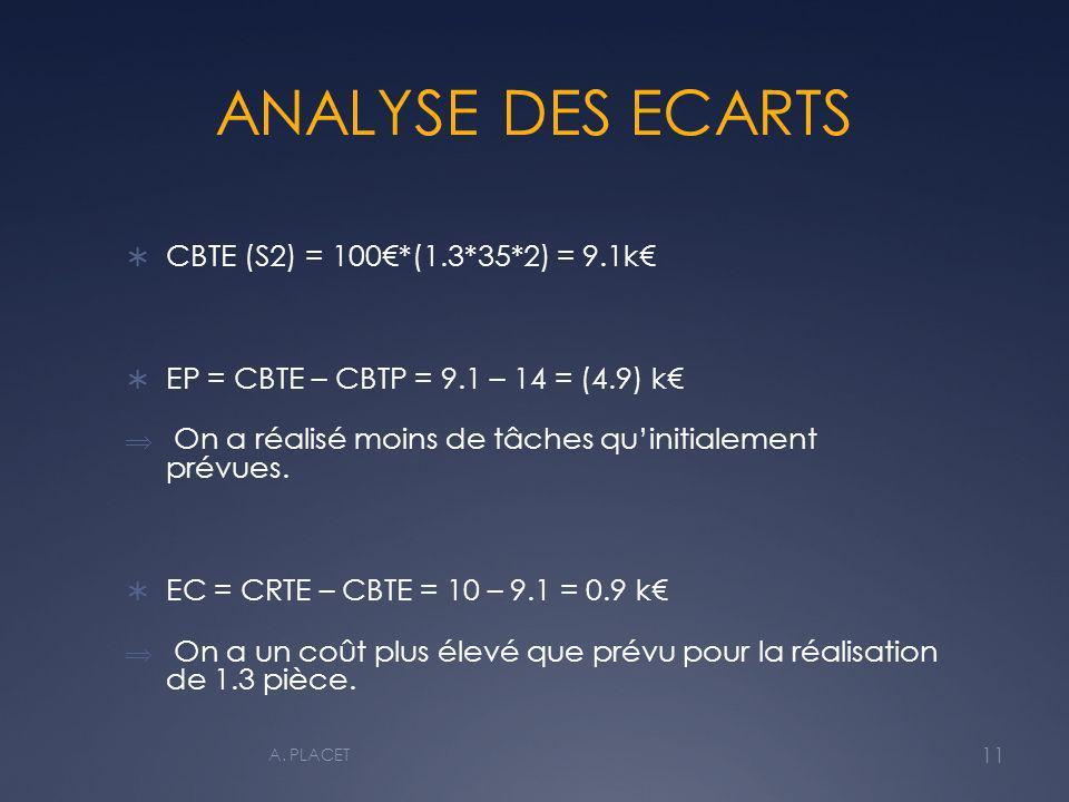 ANALYSE DES ECARTS CBTE (S2) = 100€*(1.3*35*2) = 9.1k€