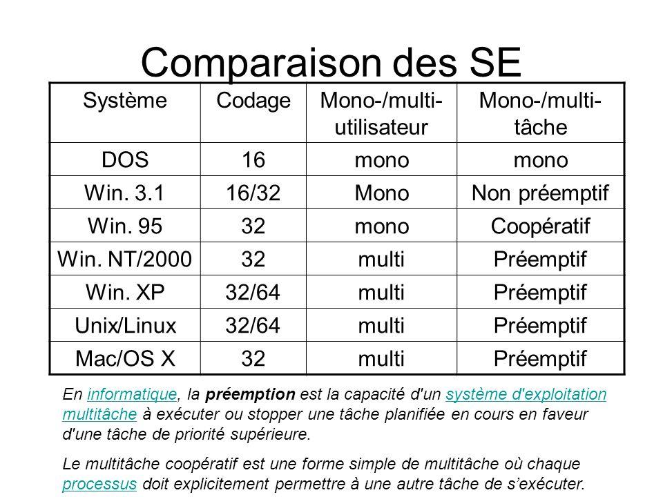 Mono-/multi-utilisateur