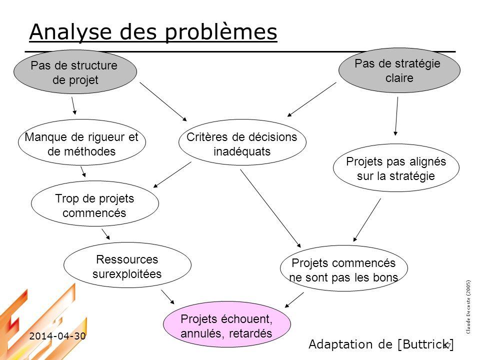 Analyse des problèmes Pas de structure de projet