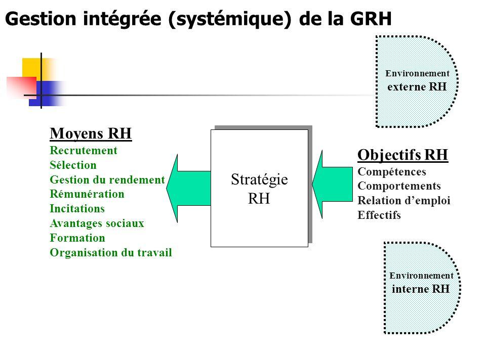 Gestion intégrée (systémique) de la GRH