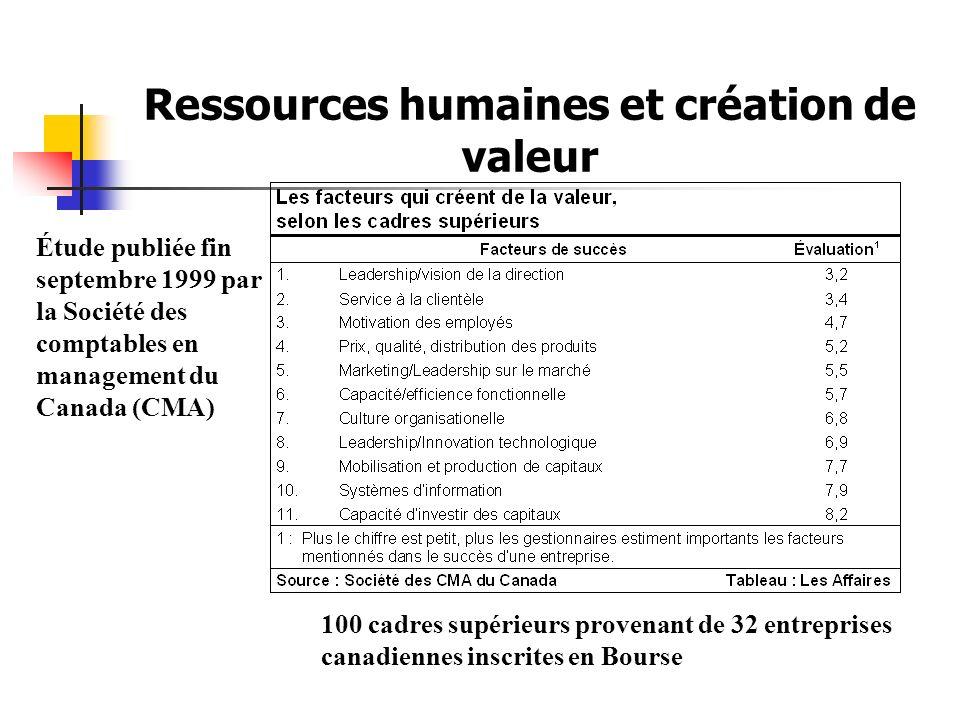 Ressources humaines et création de valeur