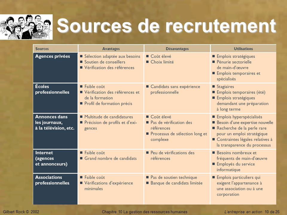 Sources de recrutement