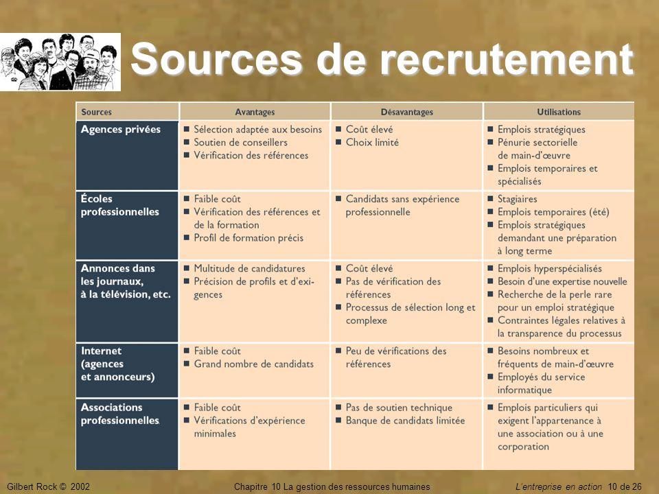 Sources de recrutement