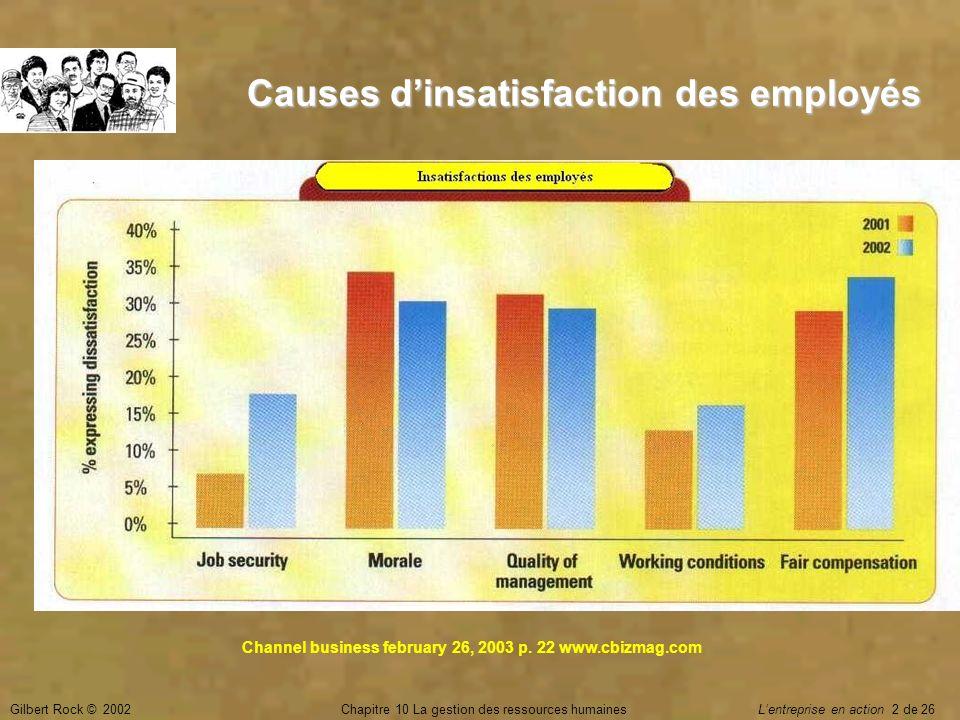 Causes d'insatisfaction des employés