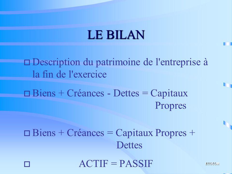 LE BILAN Description du patrimoine de l entreprise à la fin de l exercice. Biens + Créances - Dettes = Capitaux Propres.