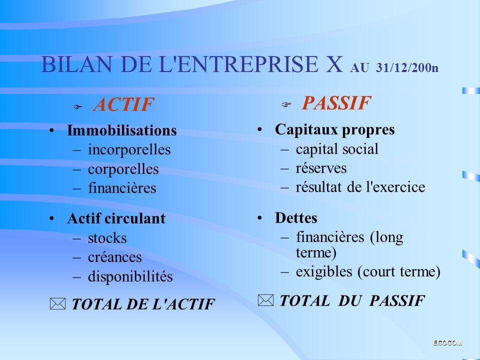 BILAN DE L ENTREPRISE X AU 31/12/200n