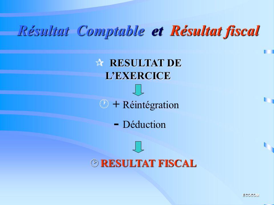 Résultat Comptable et Résultat fiscal