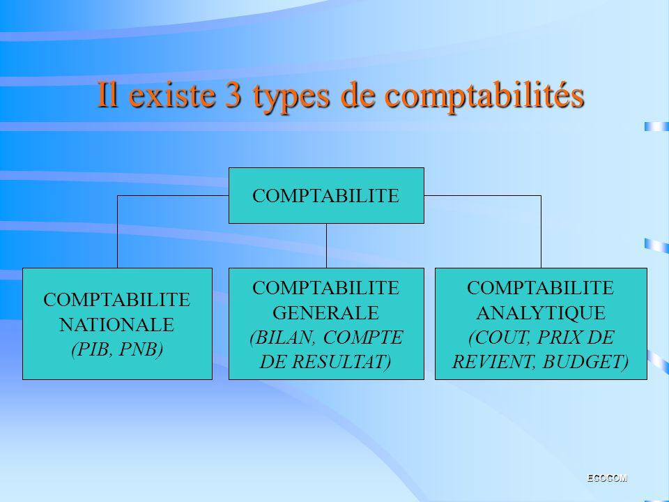 Il existe 3 types de comptabilités