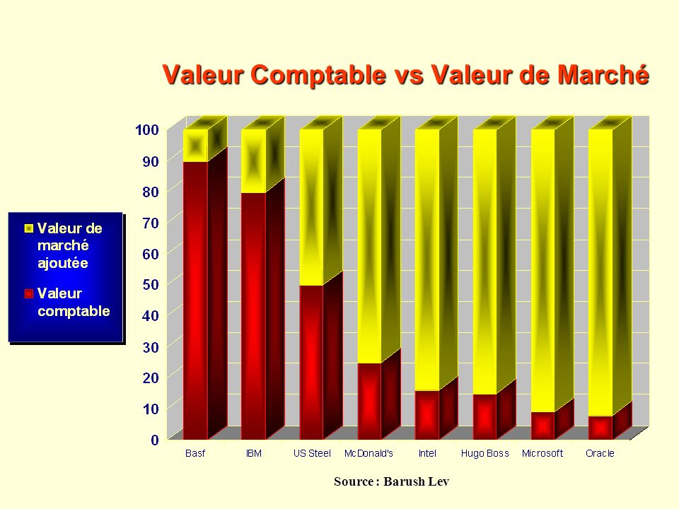Valeur Comptable vs Valeur de Marché