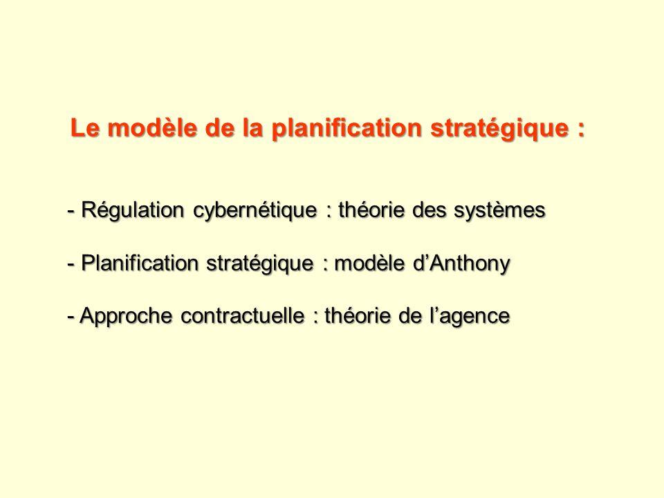 Le modèle de la planification stratégique :