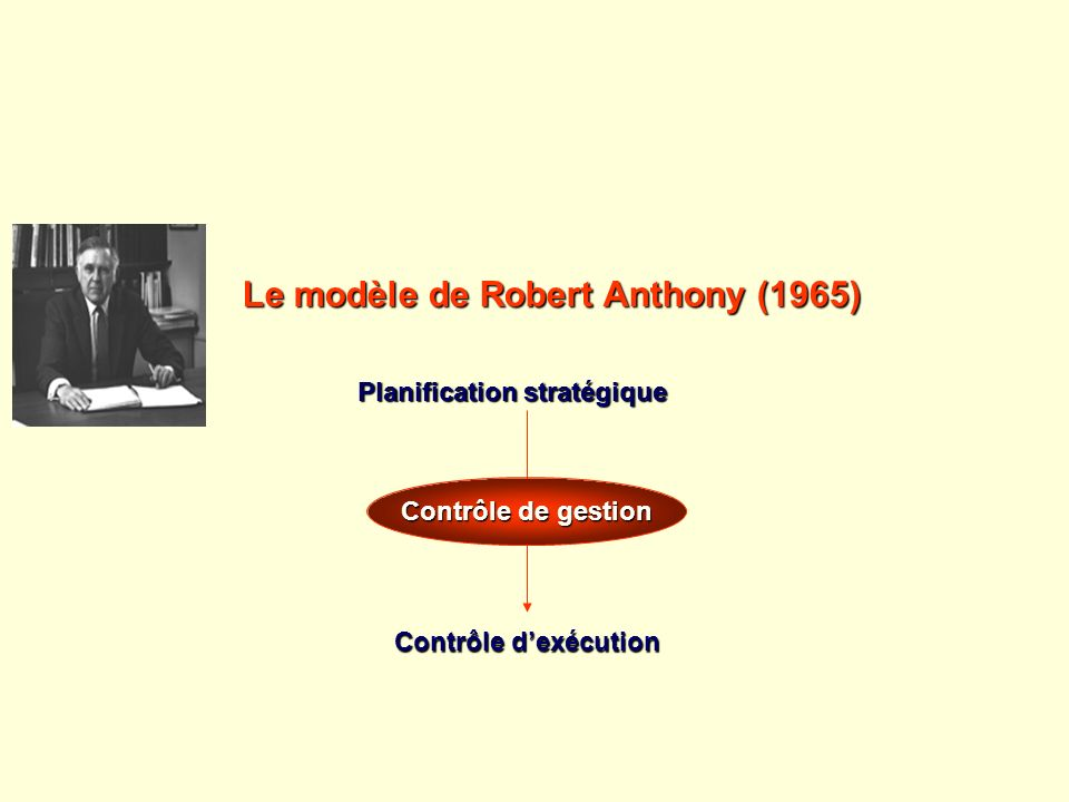 Le modèle de Robert Anthony (1965)