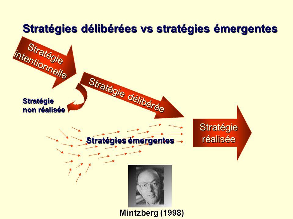 Stratégies délibérées vs stratégies émergentes