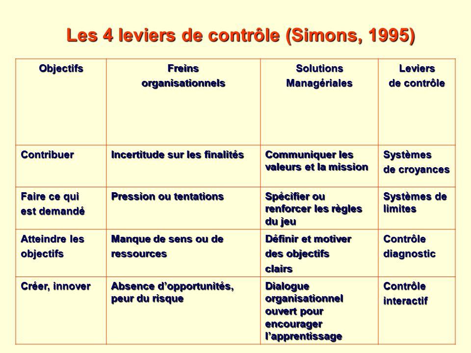 Les 4 leviers de contrôle (Simons, 1995)