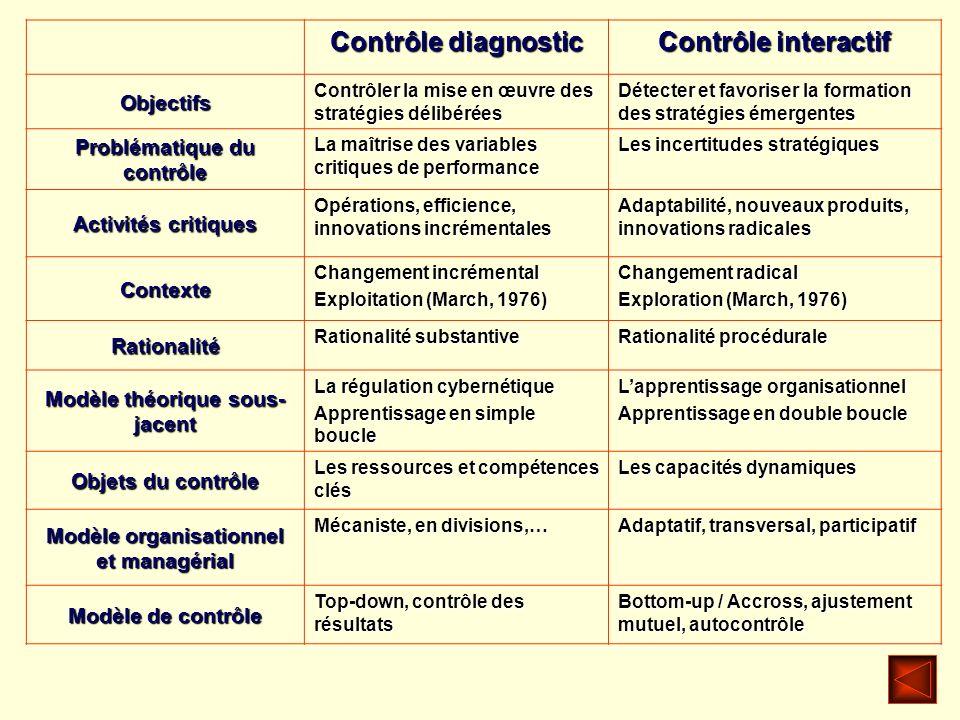 Contrôle diagnostic Contrôle interactif