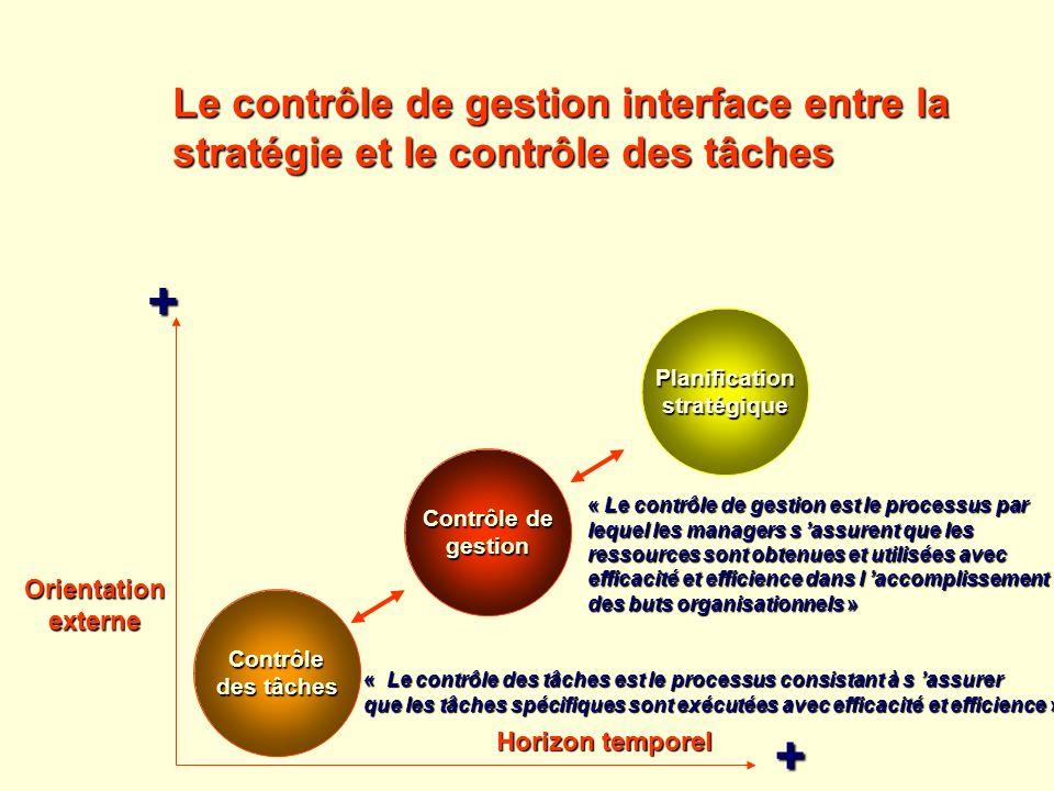 + + Le contrôle de gestion interface entre la
