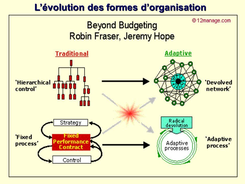 L'évolution des formes d'organisation
