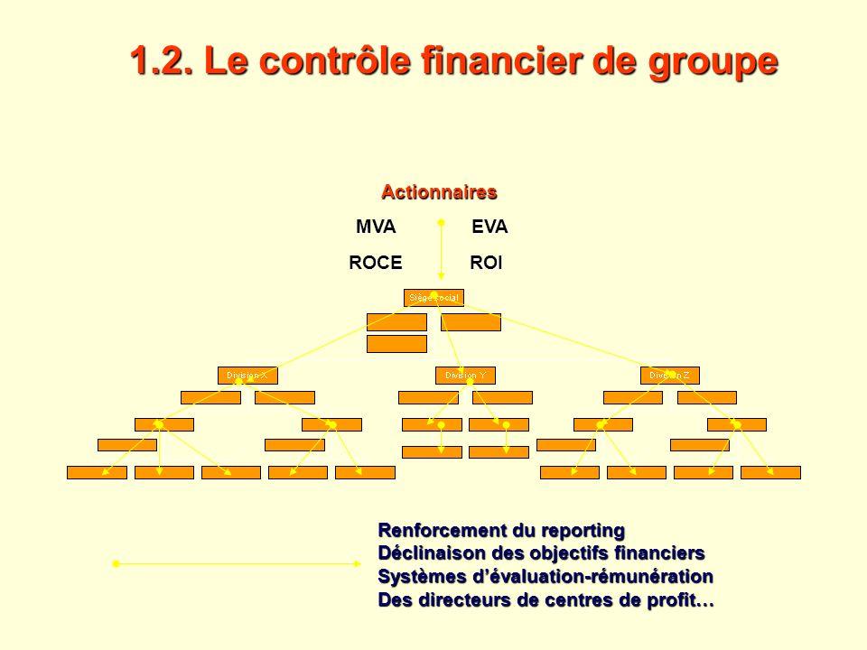1.2. Le contrôle financier de groupe