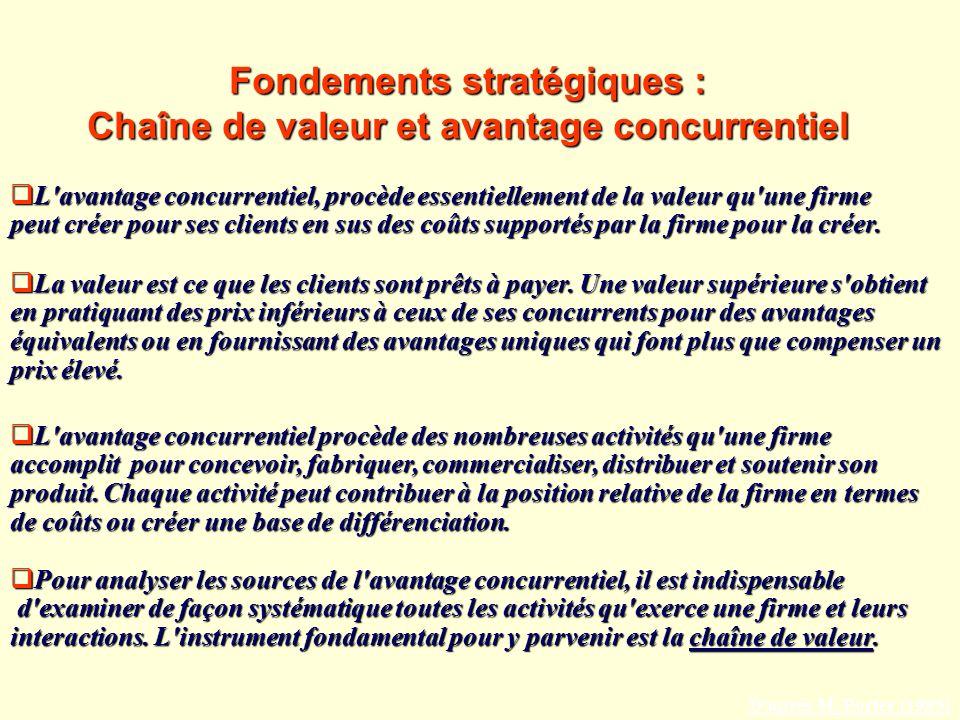 Fondements stratégiques : Chaîne de valeur et avantage concurrentiel