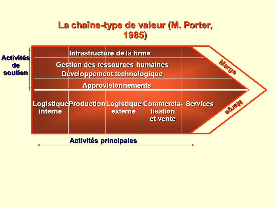 La chaîne-type de valeur (M. Porter, 1985)