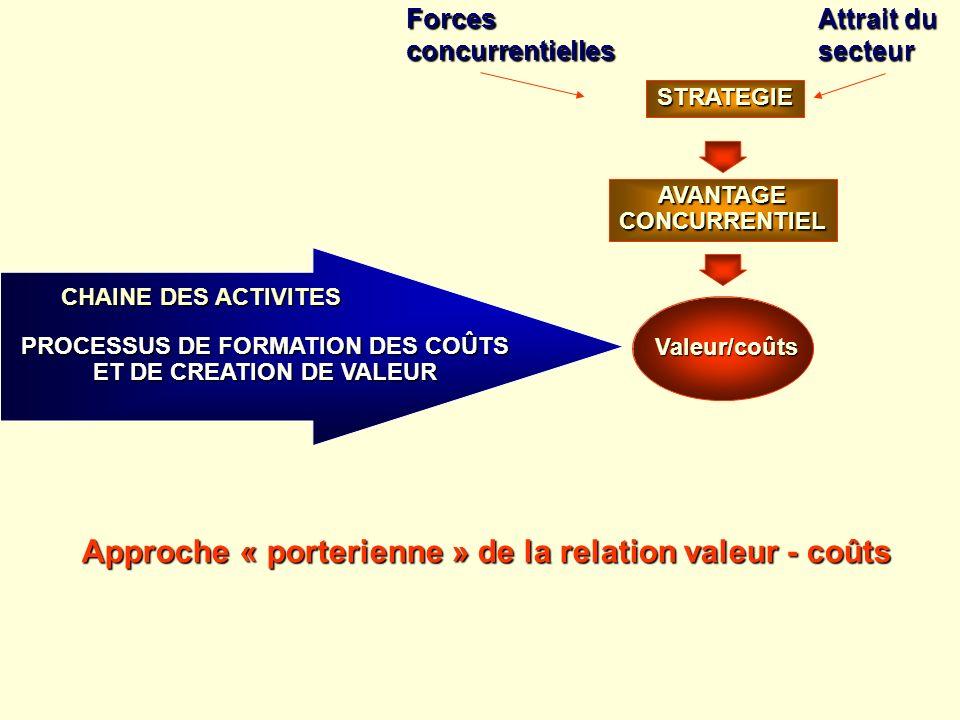 PROCESSUS DE FORMATION DES COÛTS ET DE CREATION DE VALEUR