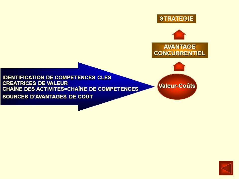 STRATEGIE AVANTAGE CONCURRENTIEL Valeur-Coûts