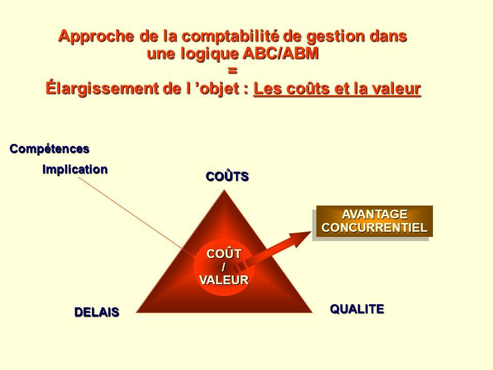 Approche de la comptabilité de gestion dans une logique ABC/ABM =