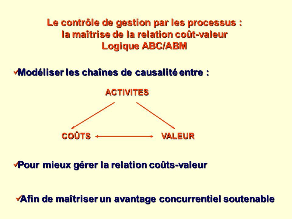 Le contrôle de gestion par les processus :