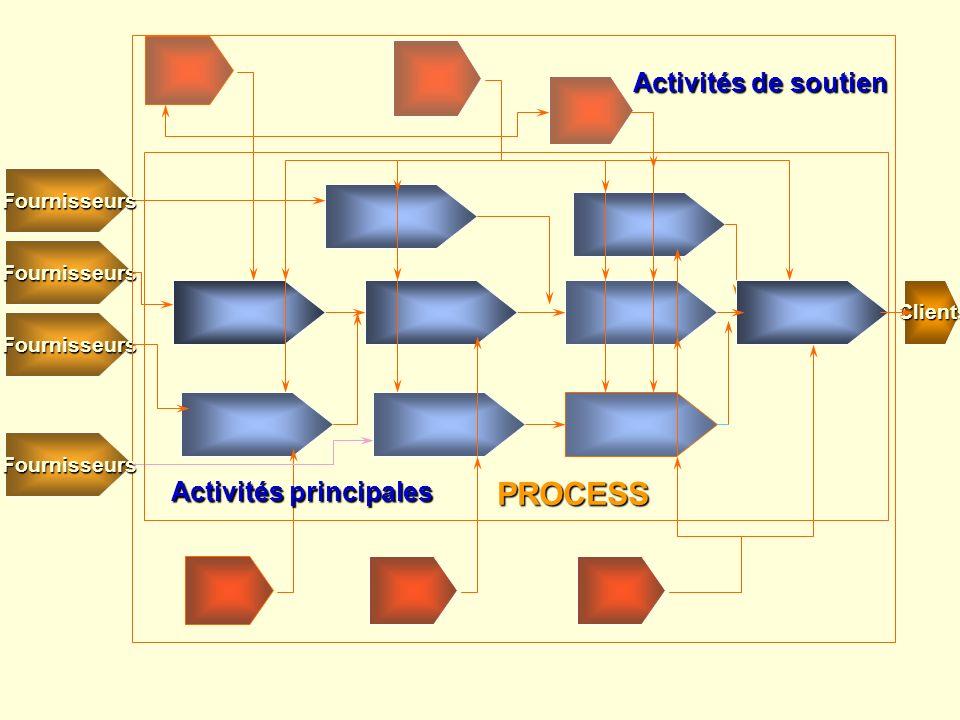 Activités principales
