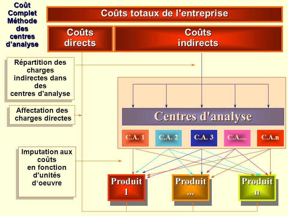 Centres d analyse Coûts totaux de l entreprise Coûts directs Coûts