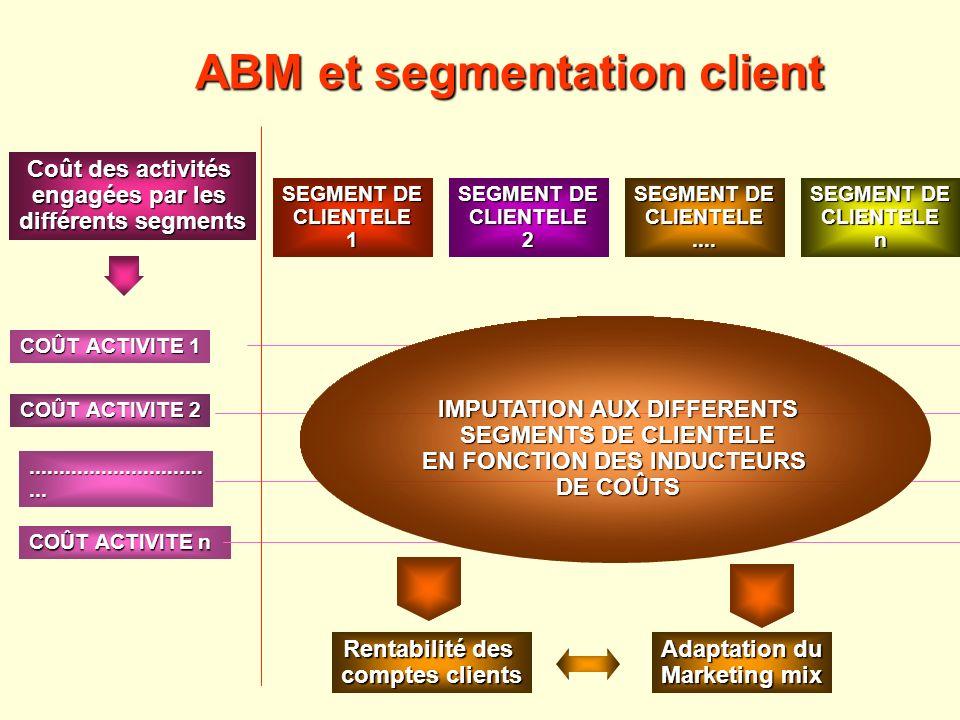 ABM et segmentation client