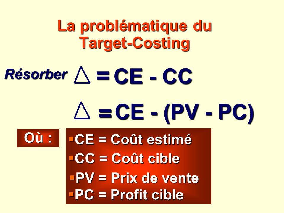 La problématique du Target-Costing