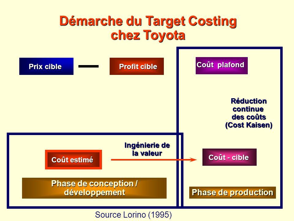 = Démarche du Target Costing chez Toyota