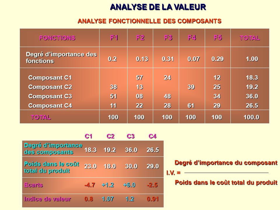 ANALYSE DE LA VALEUR F1 F2 F3 F4 F5