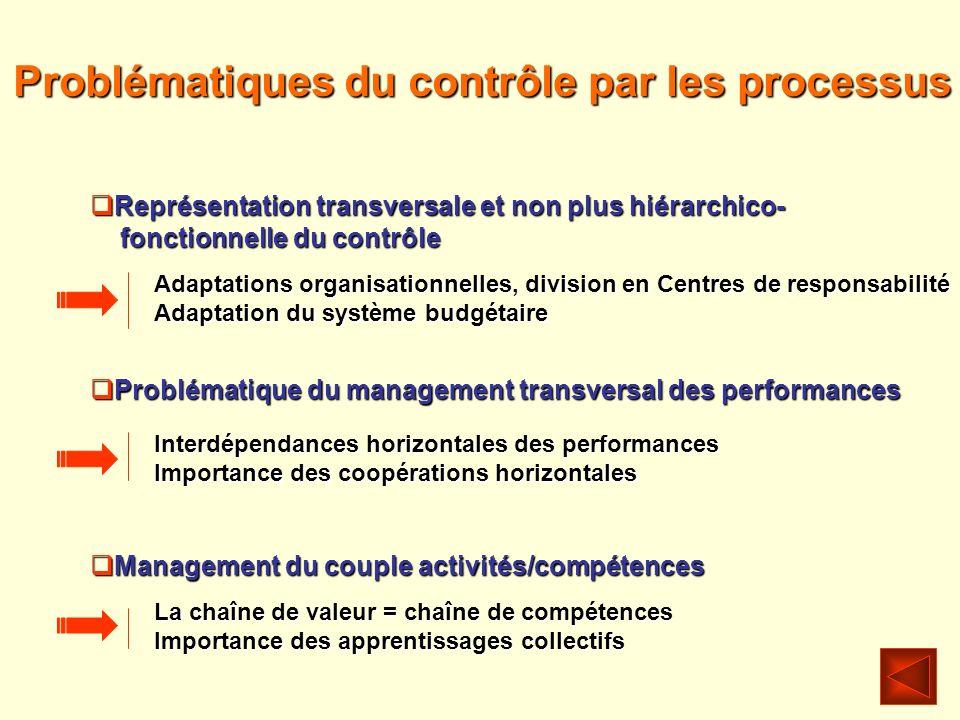 Problématiques du contrôle par les processus