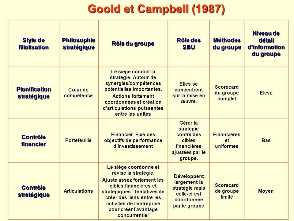 Goold et Campbell (1987) Style de filialisation