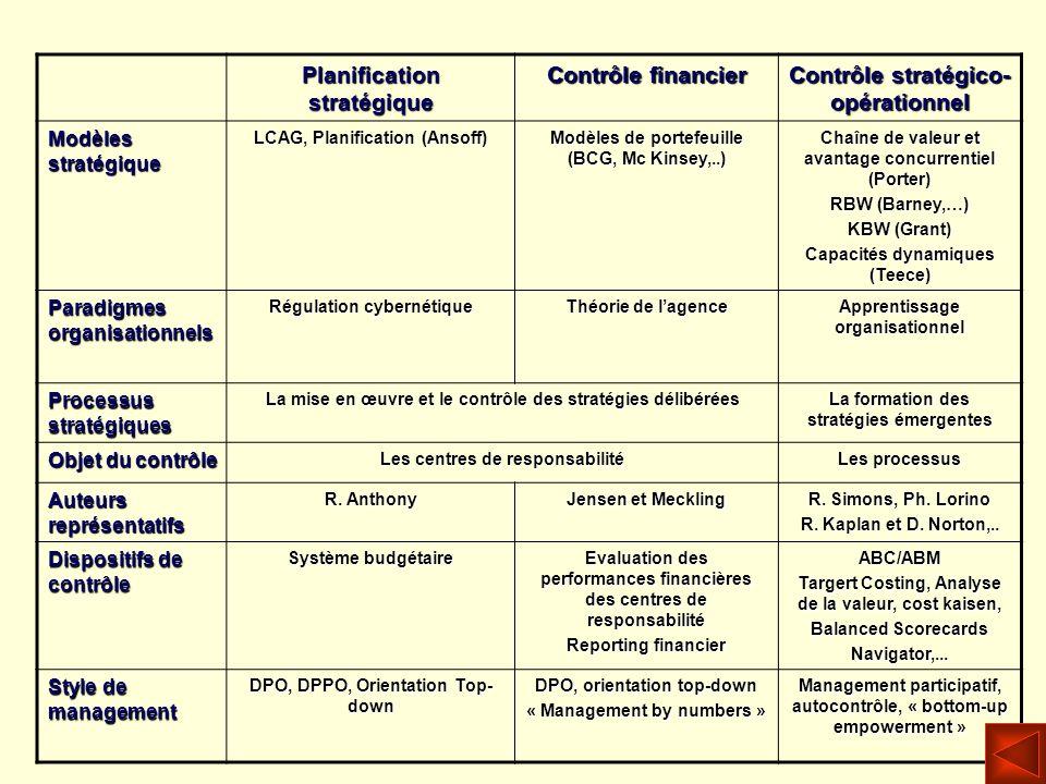 Planification stratégique Contrôle financier