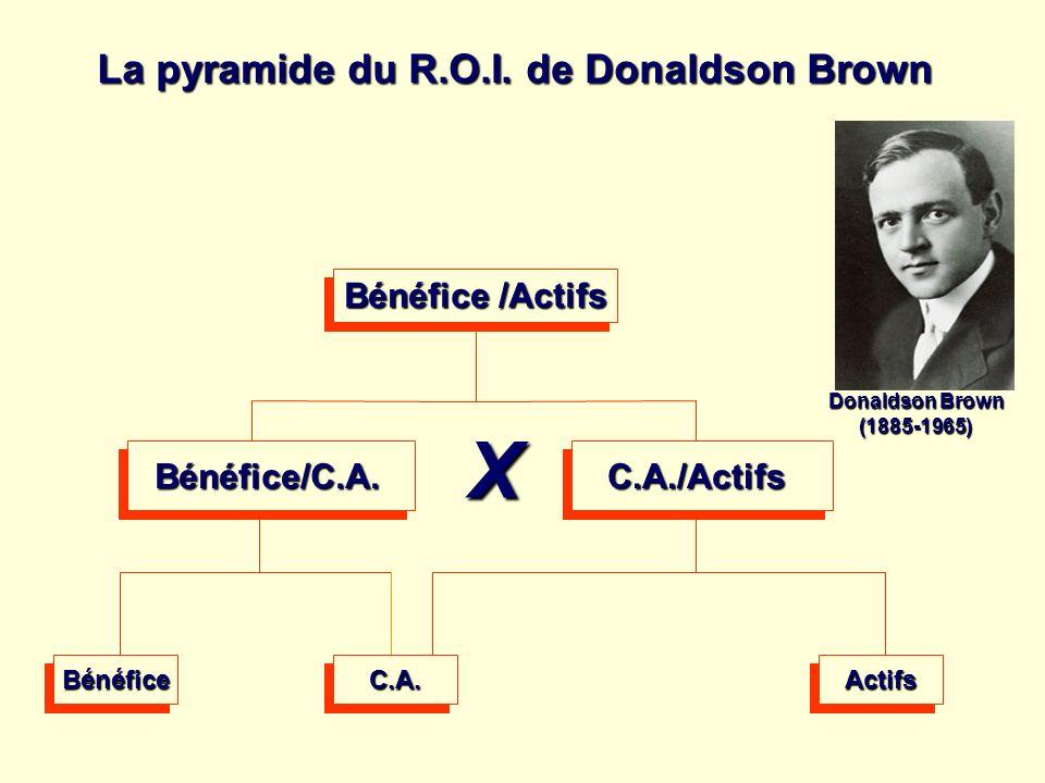 X La pyramide du R.O.I. de Donaldson Brown Bénéfice /Actifs