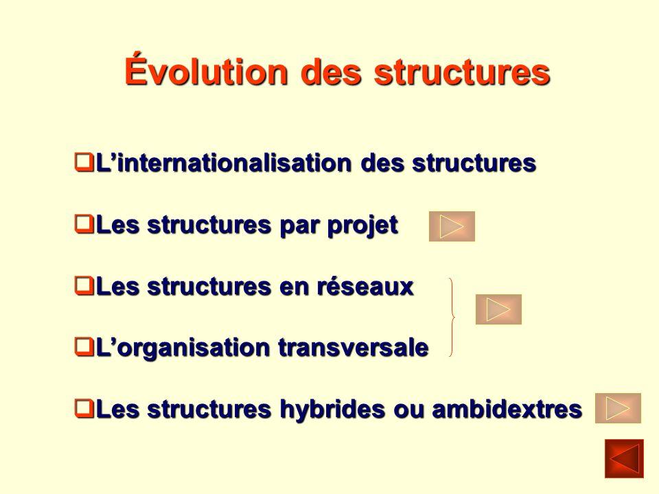 Évolution des structures