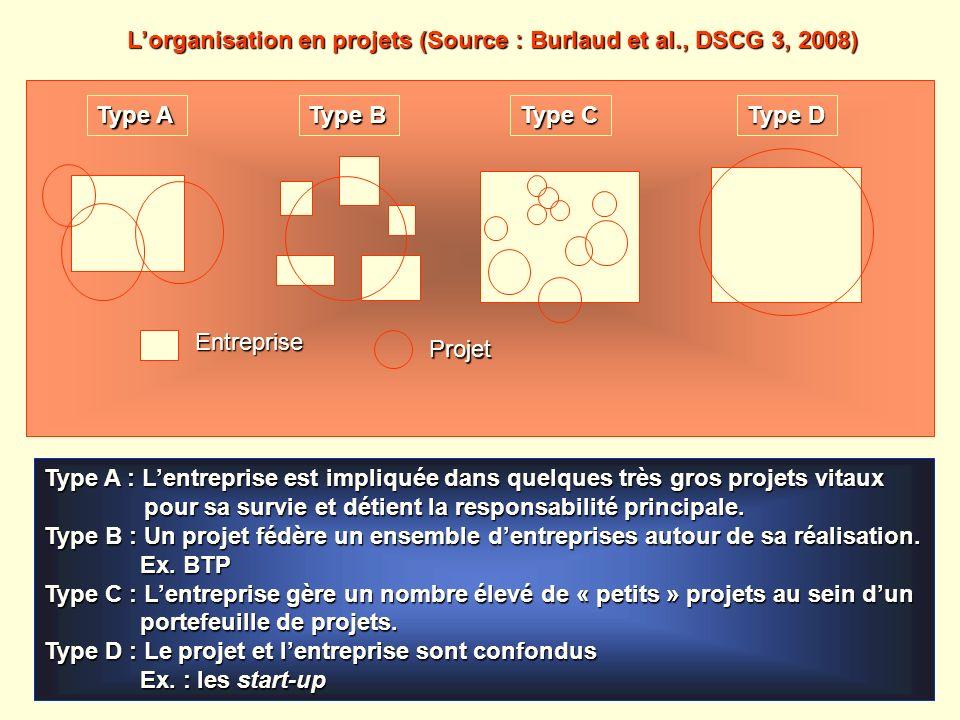 L'organisation en projets (Source : Burlaud et al., DSCG 3, 2008)