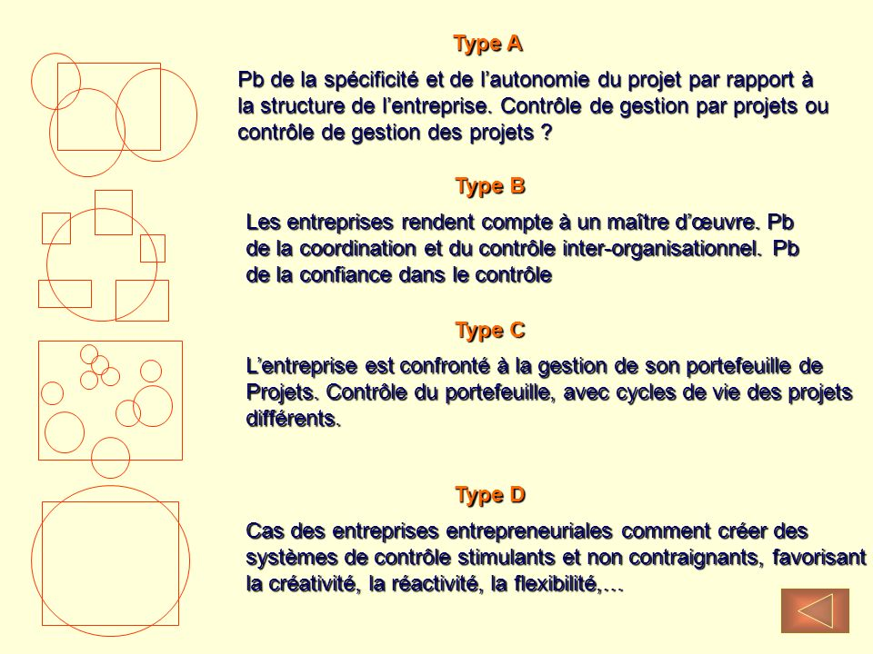 Type A Pb de la spécificité et de l'autonomie du projet par rapport à. la structure de l'entreprise. Contrôle de gestion par projets ou.