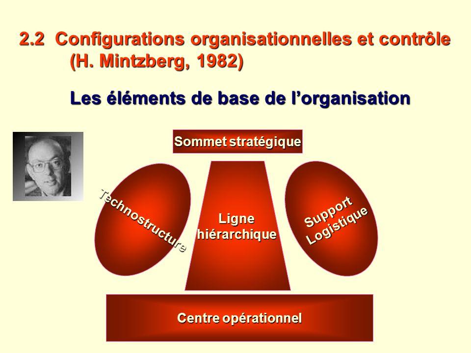 2.2 Configurations organisationnelles et contrôle (H. Mintzberg, 1982)