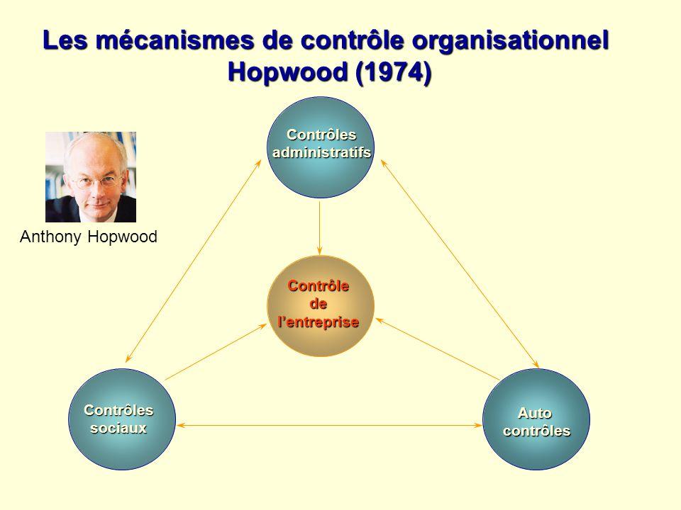 Les mécanismes de contrôle organisationnel