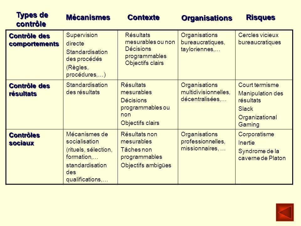 Types de contrôle Mécanismes Contexte Organisations Risques