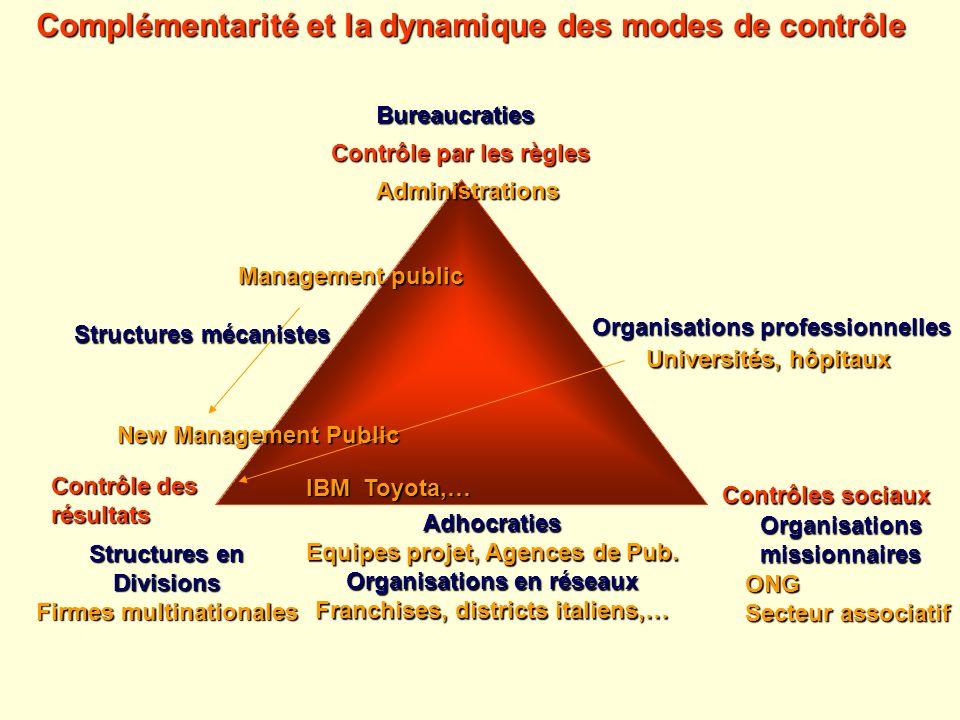 Complémentarité et la dynamique des modes de contrôle