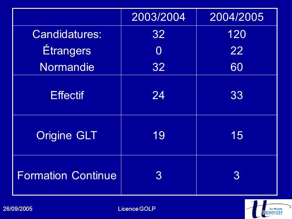 2003/2004 2004/2005 Candidatures: Étrangers Normandie 32 120 22 60